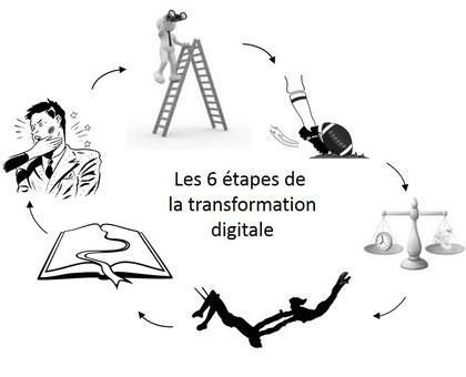 Transformation digitale - transformation numérique les six étapes