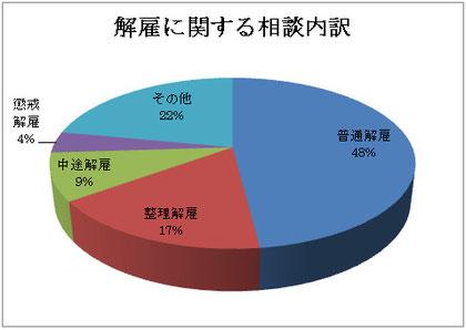 東京都産業労働局統計