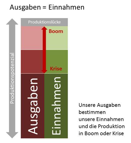 Say ist widerlegt: Unterauslastung des Produktionspotenzials trotz Produktion = Einkommen.