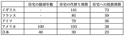 建築物の耐用に関する統計 日本建築学会