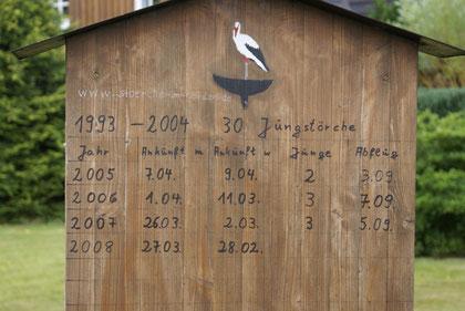 Storchen Infotafel Familie Schlüter in Groß Offenseth-Aspern