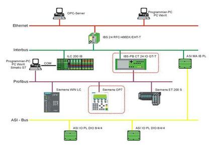 Bild 13.33 Ethernet, INTERBUS, PROFIBUS, AS-I-Netzwerk