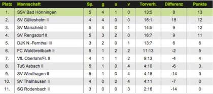 Tabelle der Kreisliga D Nordwest nach dem 1. Spiel auf dem neuen Platz
