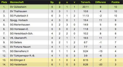 Tabelle der Kreisliga B Süd nach dem 1. Spiel auf dem neuen Platz