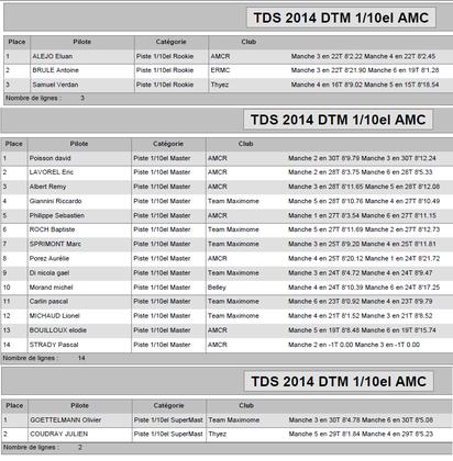 Les classement du TDS 2014 DTM Rumilly 16 mars 2014