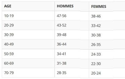 Valeurs de VO2 max pour un non-sportif. Source: http://www.lepape-info.com