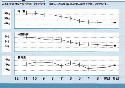 店主ゆずきちの体重と筋肉量のグラフ