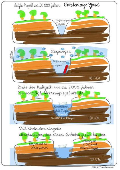 Skizzen: Enstehung eines Fjordes ( © Travelmaus.de)