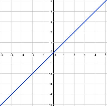 Graph einer linearen Funktion.