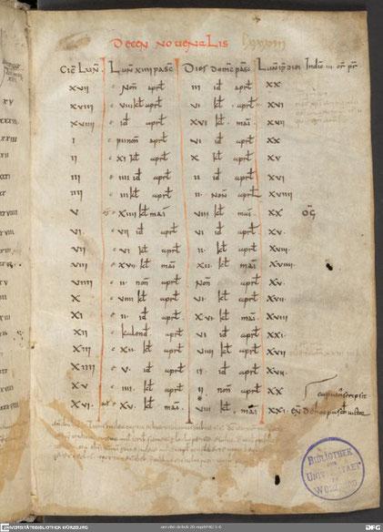 Komputistische Tabelle Beda Venerabilis, 1. Hälfte 9. Jh., © Universitätsbibliothek Würzburg M.p.th.f.46