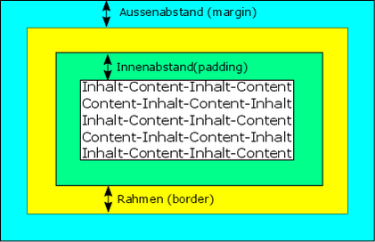 CSS Boxmodell