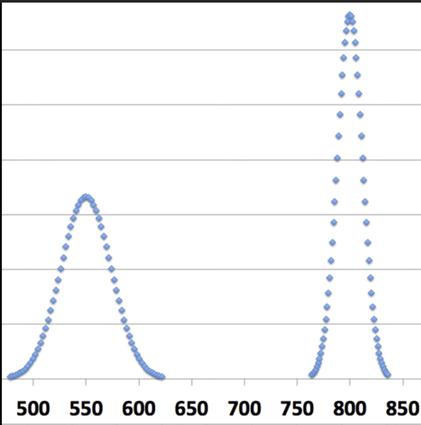 左はアマチュアプレイヤーの「パフォーマンスの変動」(調子の波)の例。調子の良い日のレートは600を超えるが悪い日は400を切る。右は「プロはこうではないか」という予想図。きっとばらつきは少ないはず?