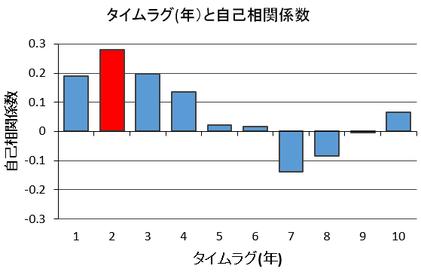 イチローの打率成績の自己相関分析結果