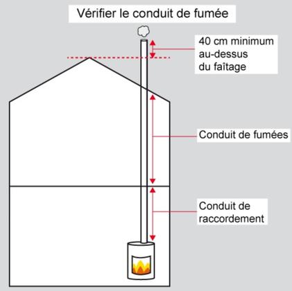 Installation Pithiviers 45300 poêle à granulés  B-energie granuleshop 2020