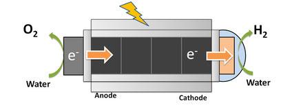 H2generator mit integrierter Elektrolyse (Quelle HyperSolar Inc.)