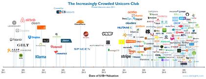 Immer mehr Start-ups mit mehr als einer Milliarde bewertet.