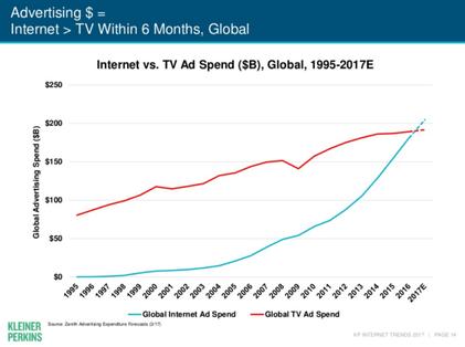 Werbung im Internet überholt das TV