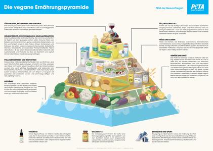 Ernährungspyramide, PETA