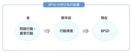 BPSDについて