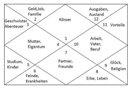 Nordindische Horoskopdarstellung bzw. das sogenannte Diamantenschliffdiagramm mit den einzelnen nummerierten Häusern und den dazugehörigen Themenbereichen