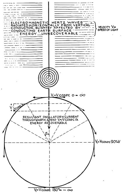 Diagram Of Tesla39s Radiant Energy Receiver From His 1901 Patents