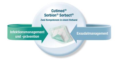 Cutimed Sorbion Sorbact, zwei Kompetenzen in einem Verband. Infektionsmanagement, Infektionsprävention, Exsudatmanagement. Eine Illustration