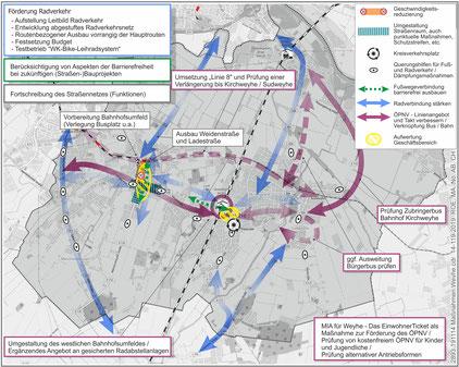 VEP Weyhe - Schlüsselmaßnahmen für die Gemeinde Weyhe