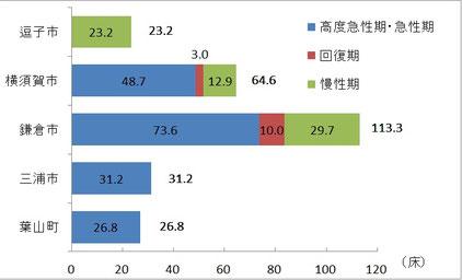 三浦半島4市1町の人口1万人当たり病床数比較