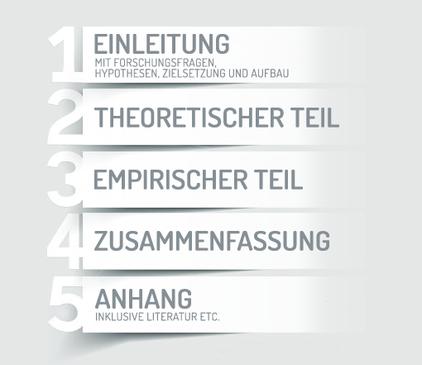 Salzburg, Oberösterreich, Tirol, Bayern, Österreich, master thesis vorgehensweise, einleitung master thesis, inhaltsverzeichnis, master thesis schreiben, schreibweise master thesis, master thesis konzeption, Leitfaden zur Erstellung einer