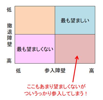 参入障壁と撤退障壁の四象限図
