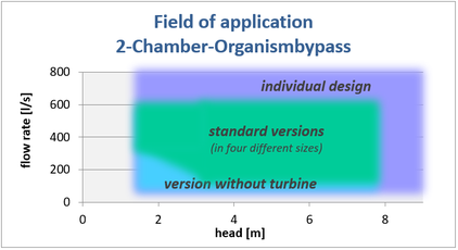 field of application 2-Chamber-Organismbypass