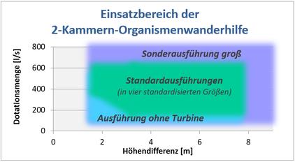 geplanter Einsatzbereich der 2-Kammern-Organismenwanderhilfe