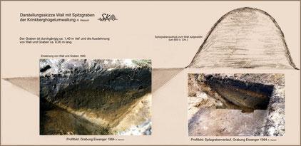 Rekonstruktion Wall Graben