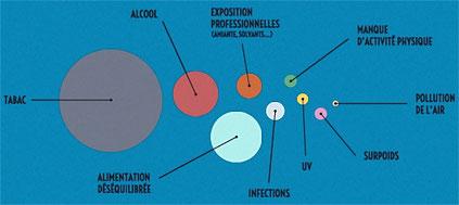 Types de Cancers