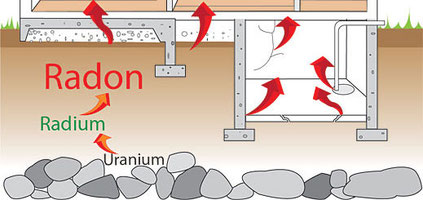 Radonschutz,  Radon, Betonboden undicht. Radonvorkommen, Keller, Konzentration, durchdringe Ritzen, Ableitung hilft, Radonpumpe, Radonbrunnen, Radeonableitung, radondicht, Folie, radonschutz, Schutz vor Radon