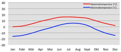 Durchschnittliche Temperatur in Dolpo