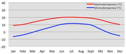 Klimadiagramm durchschnittliche Temperatur im Phobjika-Tal