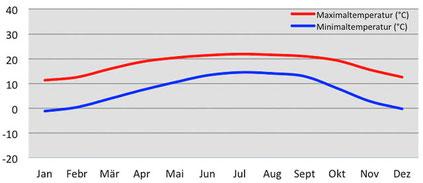 Klimadiagramm durchschnittliche Temperatur in Paro