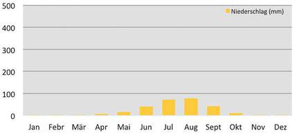Klima Niederschlag in Darchen in Westtibet