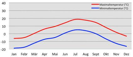 Weather Chart - Temperatur während des Trekkings in Ladakh