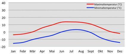 Durchschnittliche Temperatur in Darchen am Kailash in Tibet
