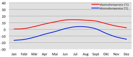 Klimadiagramm durchschnittliche Temperatur beim Tilicho in Nepal