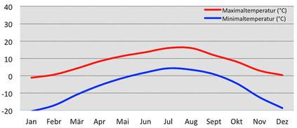 Klima Temperatur in Amdo in Osttibet