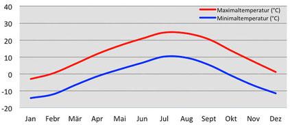Klima und Wetter - Klimadiagramm Temperatur in Leh in Ladakh