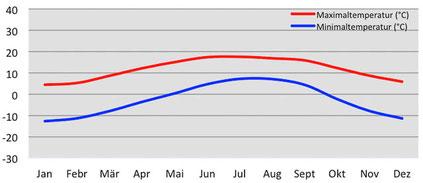 Durchschnittliche Temperatur in Samdo während der Manaslu-Umrundung in Nepal