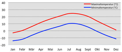 Klimadiagramm - Temperatur in Leh in Ladakh