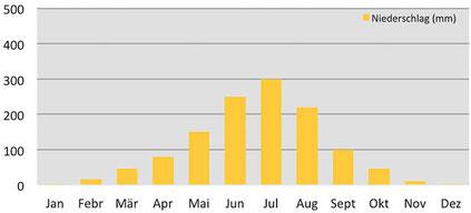 Klimadiagramm durchschnittliche Niederschläge im Jomolhari Base Camp