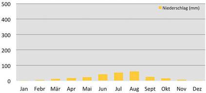 Klimadiagramm durchschnittliche Niederschläge auf dem Snowman Trek in Bhutan