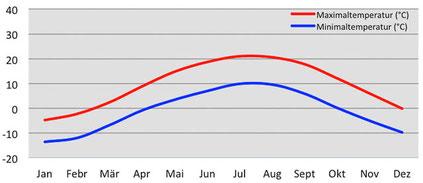 Klima und Wetter - Diagramm Temperatur in Padum in Zanskar