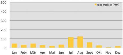 Durchschnittlicher Niederschlag in Darchen am Kailash in Tibet
